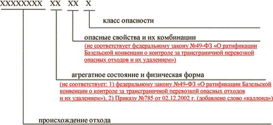 Код отхода по фкко макулатура эко папир макулатура