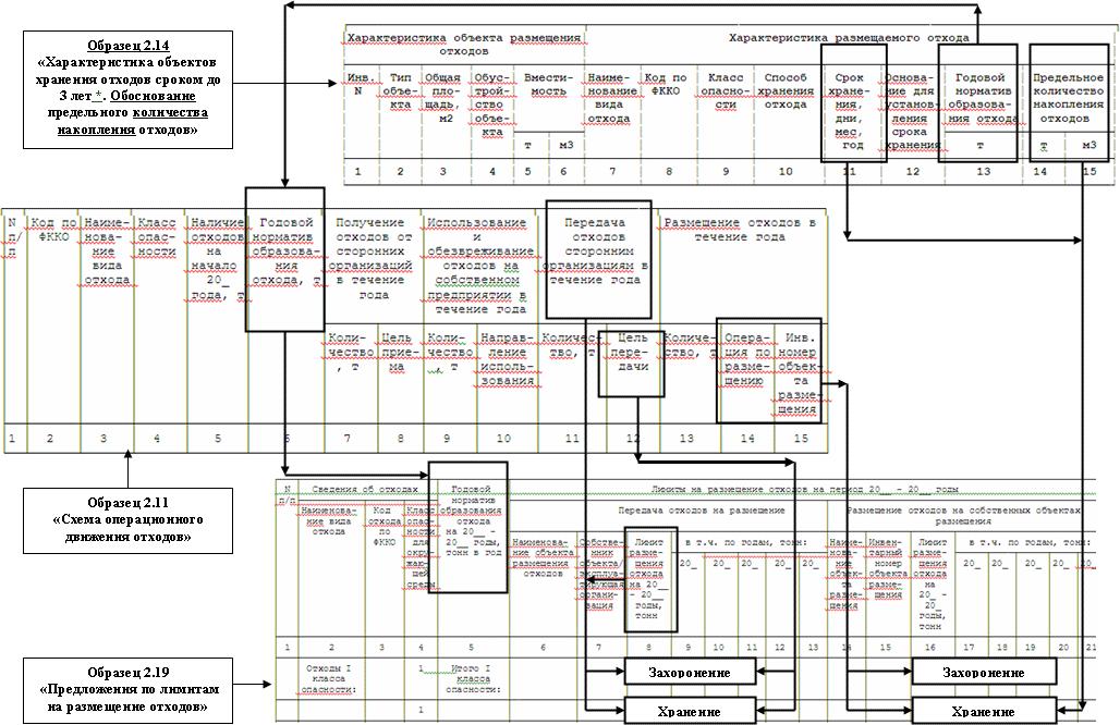 Карта схеме расположения мест хранения отходов6
