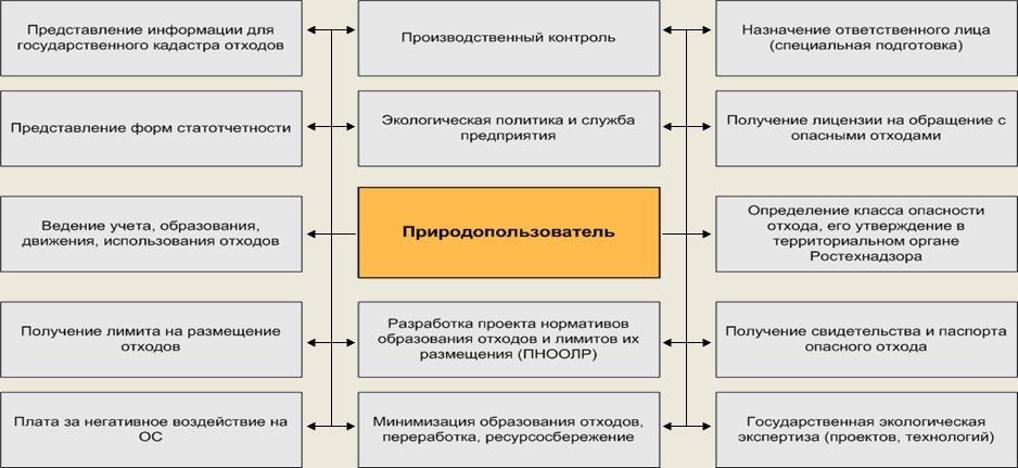 Программа обучения птм внутри организации