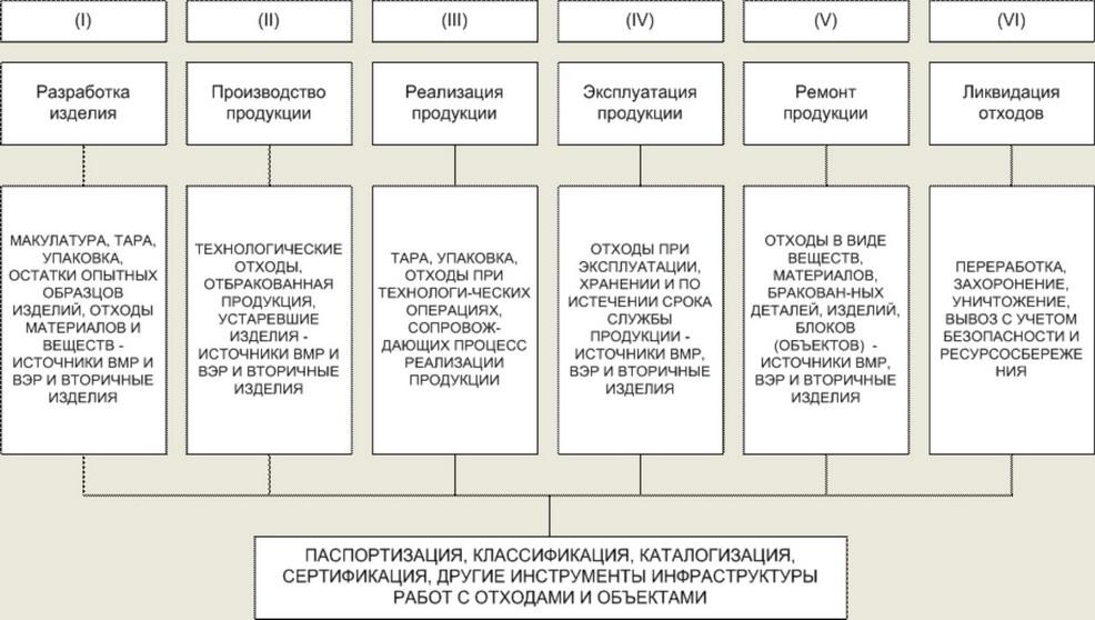 Стадии жизненного цикла продукции Студопедия